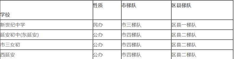 上海长宁区公办初中排名一览表